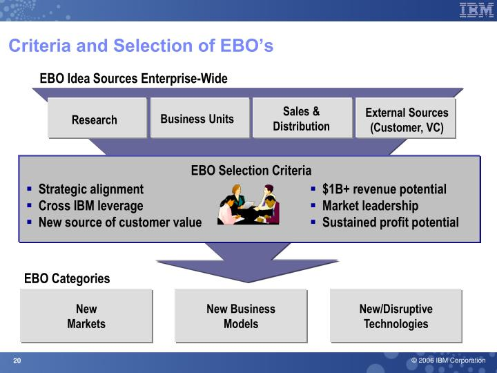 Criteria and Selection of EBO's