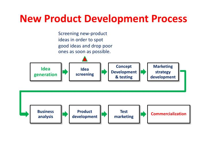 marketing: idea and new product development essay It's about creating, developing and marketing a new product that wins market share it is more than new products inventions, pricing, promotion and launches launching new goods and/or services involves the actual development of a new product (creating the idea, developing the process and.