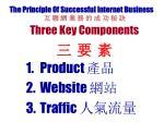 the principle of successful internet business