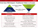 end user roi impact traditional video vs scopia