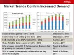 market trends confirm increased demand