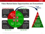 video market sales opportunities are everywhere