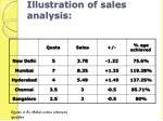 illustration of sales analysis