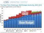 the near term challenge dod budget authority 2001 2015 including supplementals current us bn