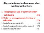 biggest mistake leaders make when working with others