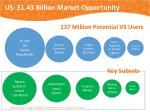 us 1 43 billion market opportunity