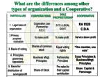 what are the differences among other types of organization and a cooperative