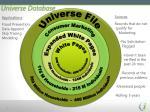 universe database