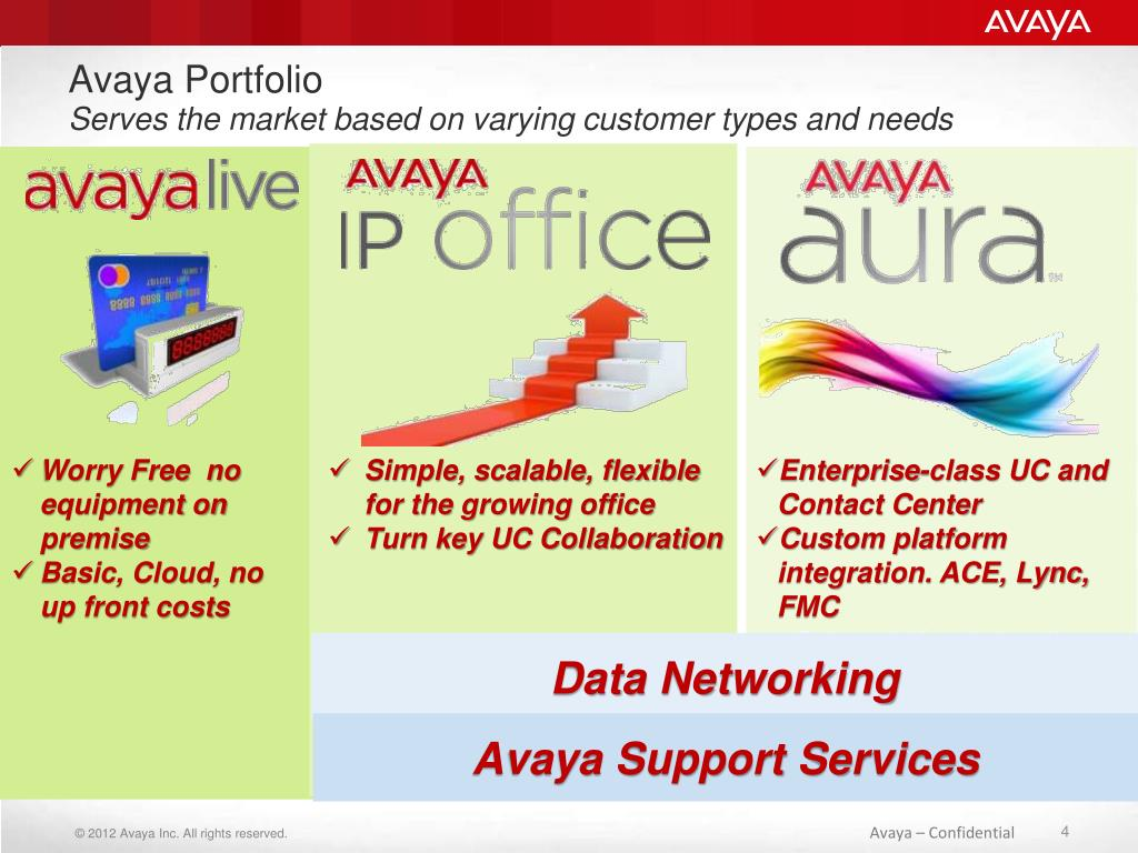 PPT - Win in Mid Market with Avaya IP Office - Release 8 1