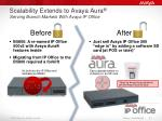 scalability extends to avaya aura serving branch markets with avaya ip office