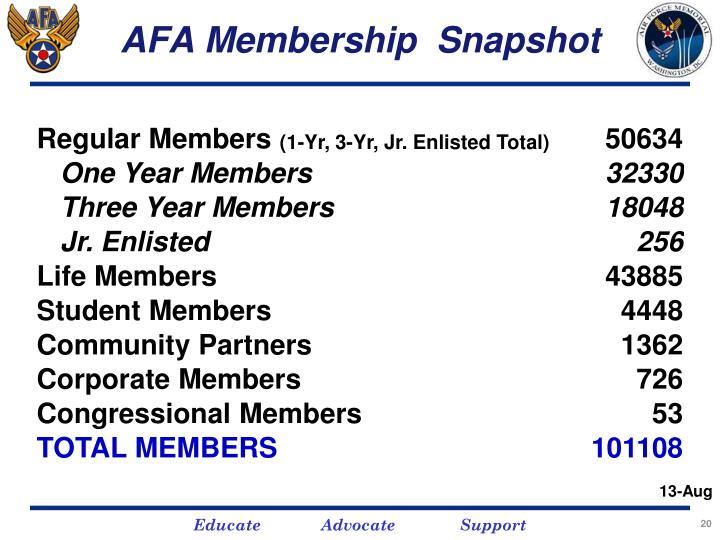 AFA Membership  Snapshot