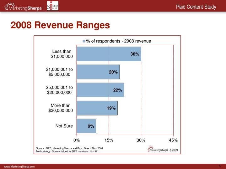 2008 Revenue Ranges