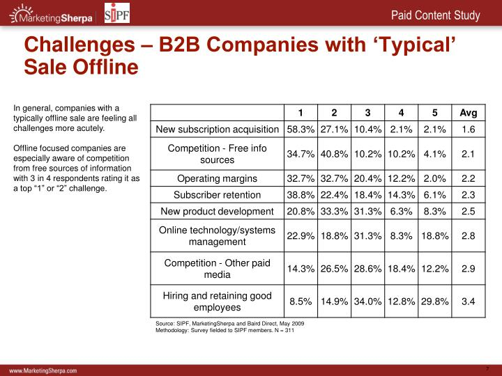 Challenges – B2B Companies with 'Typical' Sale Offline