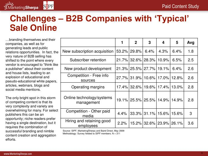 Challenges – B2B Companies with 'Typical' Sale Online