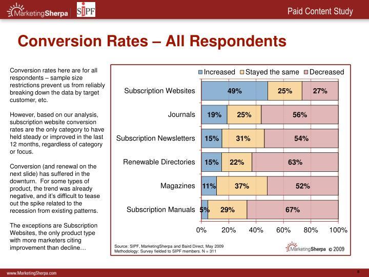 Conversion Rates – All Respondents
