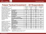 future tactical investment all respondents