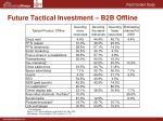 future tactical investment b2b offline