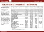 future tactical investment b2b online