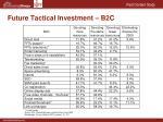 future tactical investment b2c