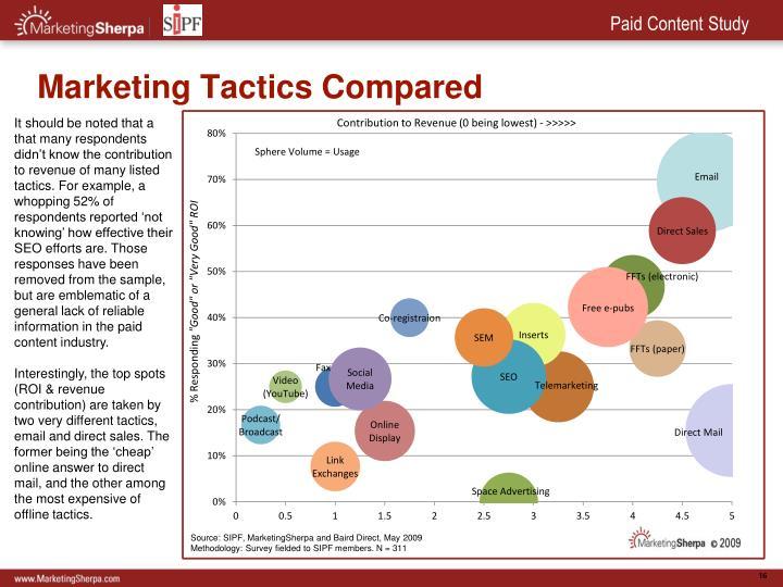 Marketing Tactics Compared