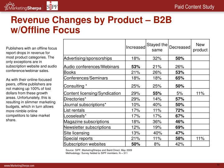 Revenue Changes by Product – B2B w/Offline Focus