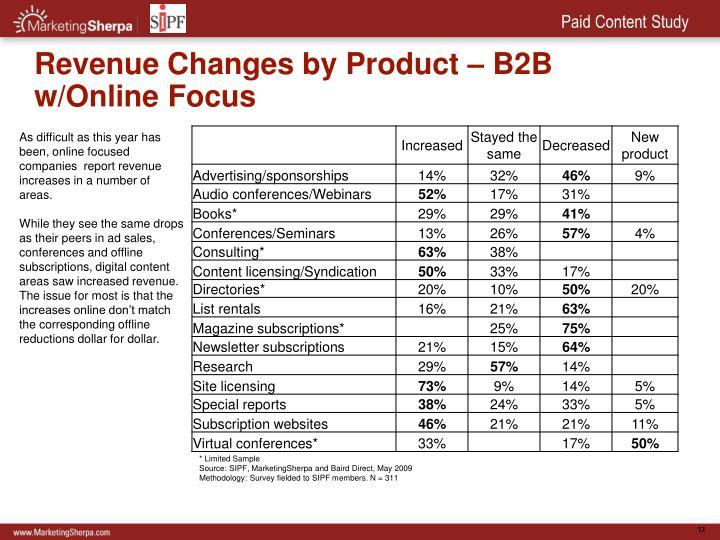Revenue Changes by Product – B2B w/Online Focus