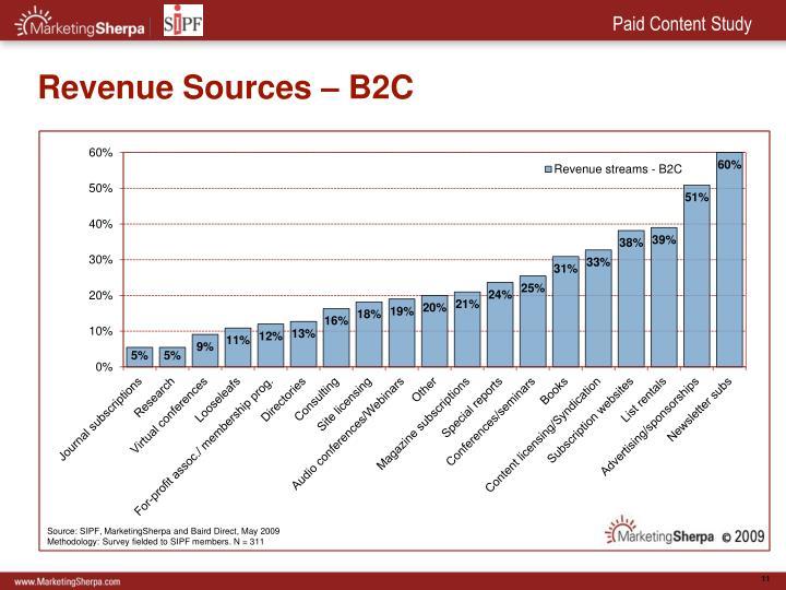 Revenue Sources – B2C