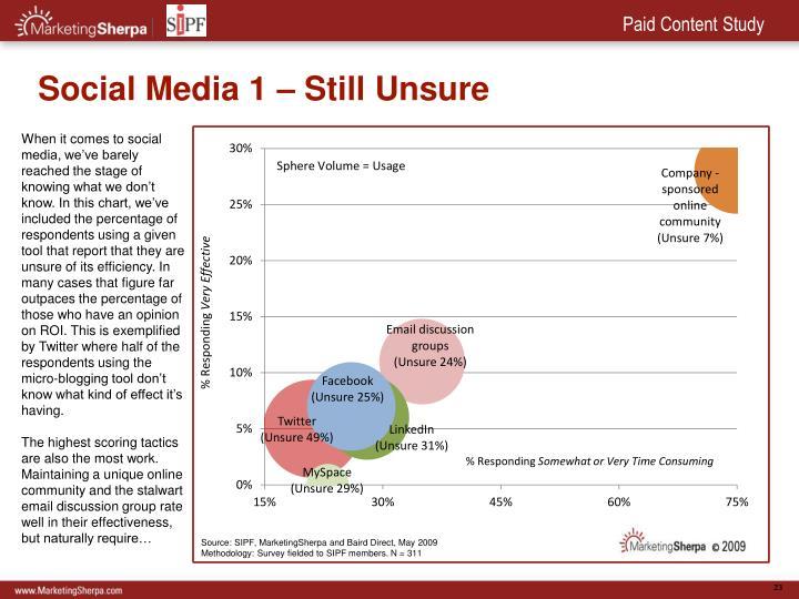 Social Media 1 – Still Unsure
