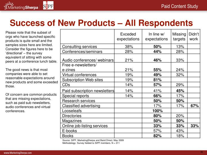 Success of New Products – All Respondents