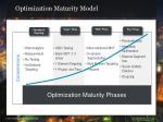 optimization maturity model