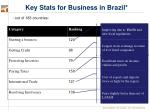 key stats for business in brazil