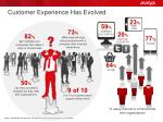 customer experience has evolved