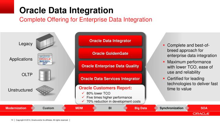 Ppt Oracle Data Integration Solutions Product Update