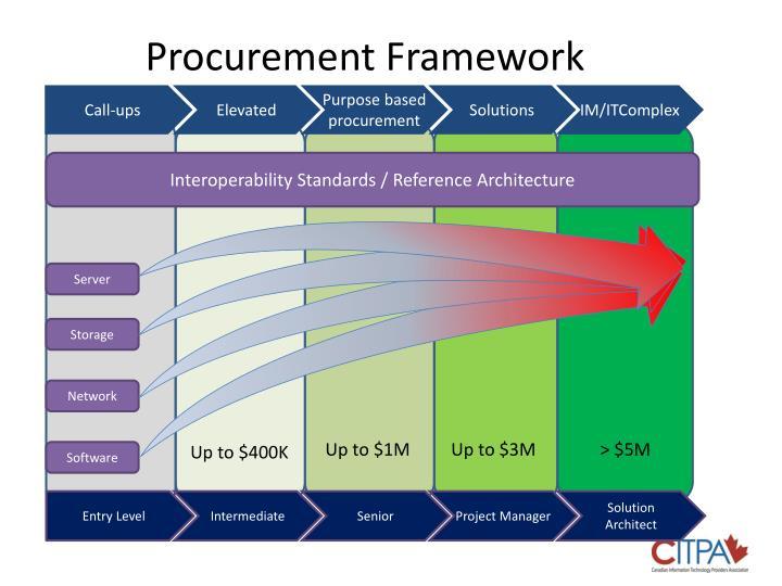 Procurement Framework