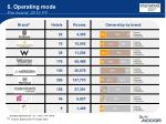 6 operating mode per brand 2010 fy