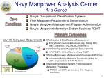 navy manpower analysis center at a glance