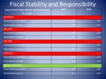 fiscal stability and responsibility