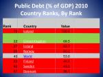public debt of gdp 2010 country ranks by rank