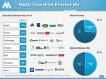 highly diversified revenue mix