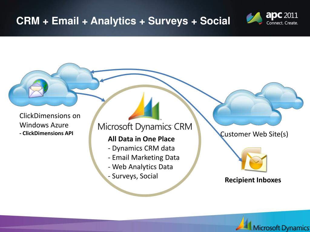 PPT - Driving Success with Microsoft Dynamics CRM R oss