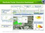 starsuite portal executive dashboard