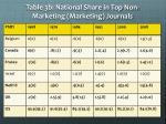 table 3b national share in top non marketing marketing journals