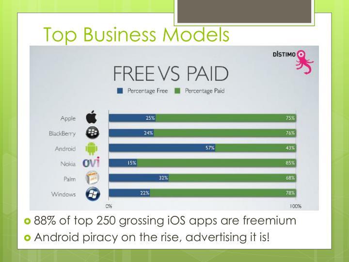 Top Business Models