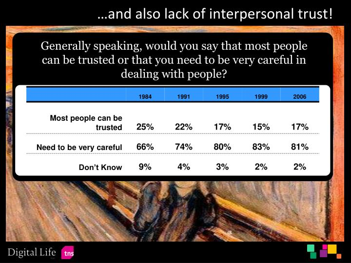…and also lack of interpersonal trust