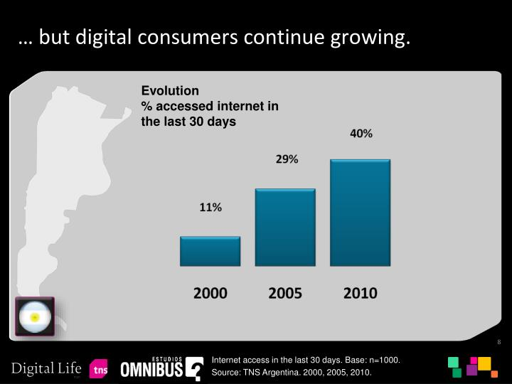 … but digital consumers continue growing.