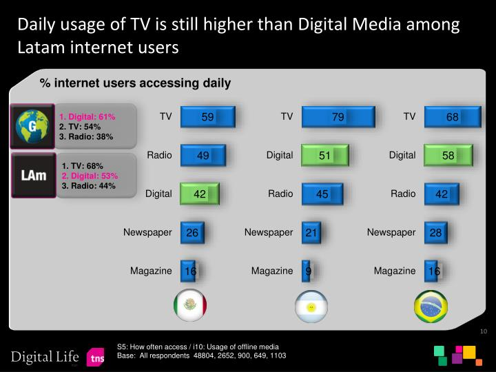 Daily usage of TV is still higher than Digital Media among Latam