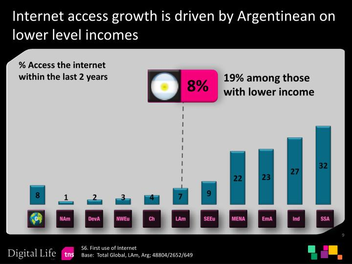 Internet access growth is driven by Argentinean on lower