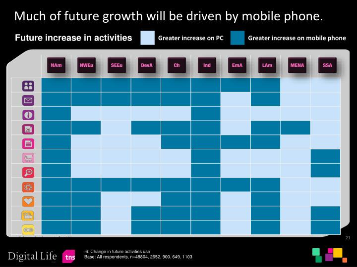 Much of future growth will be driven by mobile phone.