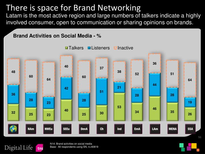 There is space for Brand Networking
