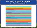 basic rights obligations delineated in a franchise agreement
